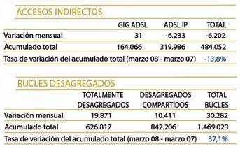 España ya cuenta con 8,4 millones de líneas de banda ancha
