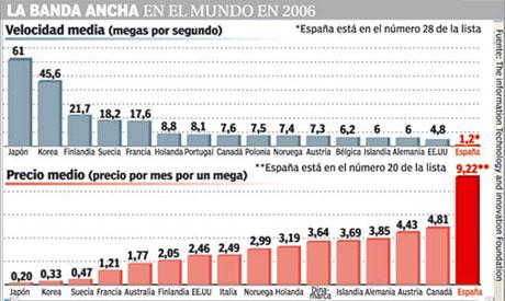 La banda ancha de España, de las peores en la UE
