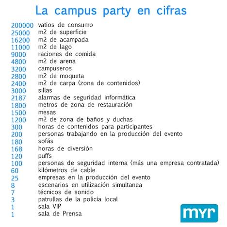 Campus Party: El evento en números
