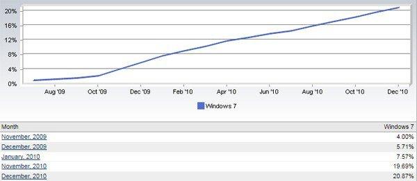 Windows 7 sigue creciendo a buen ritmo