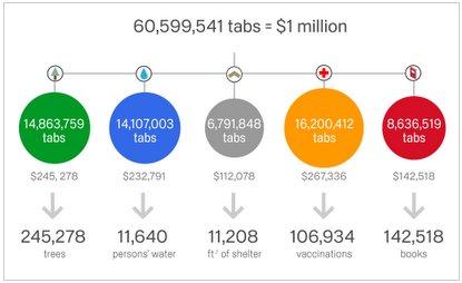 Chrome For A Cause: Campaña de Google que donó 1 millón de dólares a diversas ONGs
