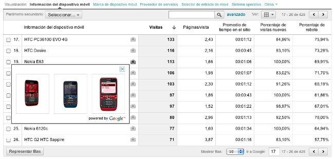 Analytics mejora sus informes sobre dispositivos móviles