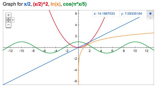 Google ahora es capaz de dibujar gráficas de funciones matemáticas