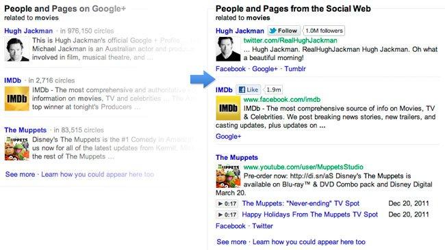 ingenieros de Facebook, Twitter y Myspace crean alternativa a Search Plus Your World de Google