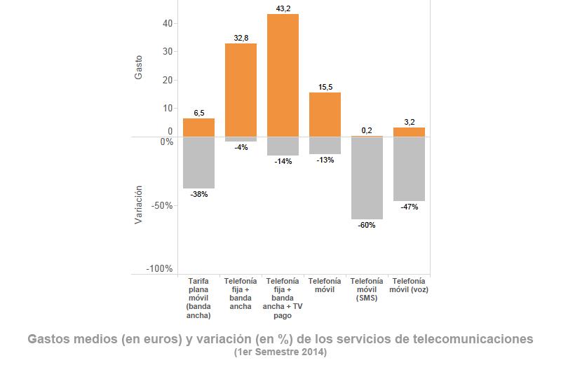 Baja el gasto en telefonía móvil un 13% durante 2014