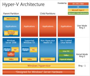 Virtualización con Microsoft Hyper-v