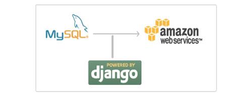 10 formas de crear copias de seguridad delas bases de datos en MySQL