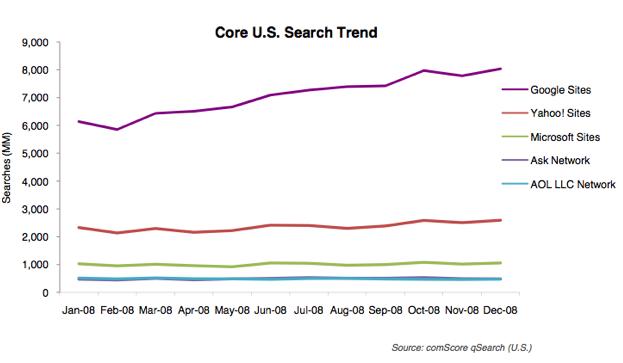 Google se hace con el 63,5% de las búsquedas totales