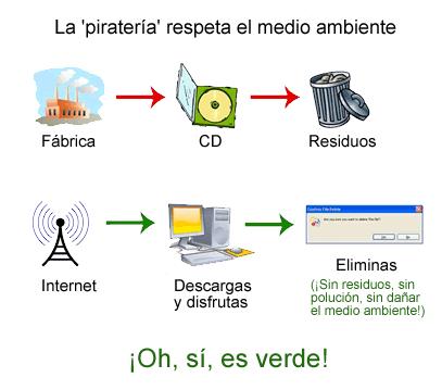 'La piratería no perjudica el medio ambiente'