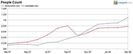Compara el tráfico de tus Web a través de AttentionMeter