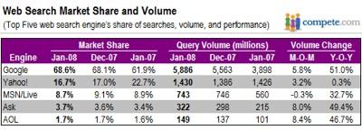 Estadísticas de buscadores