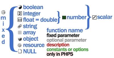 Chuletas para programar PHP