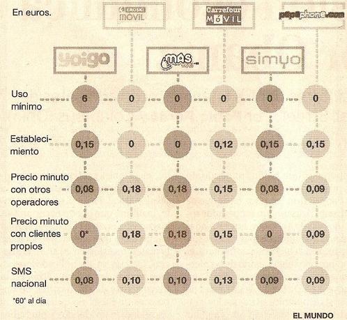 Comparativa de los OMV en España