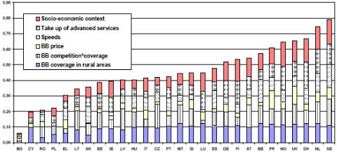 La CMT publica un índice comparativo de la banda ancha en países europeos