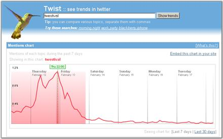 Twist - El Google Trends de Twitter